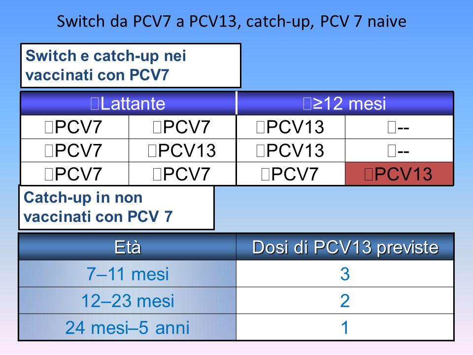 Switch da PCV7 a PCV13, catch-up, PCV 7 naive Età Dosi di PCV13 previste 7–11 mesi3 12–23 mesi2 24 mesi–5 anni1 Switch e catch-up nei vaccinati con PC