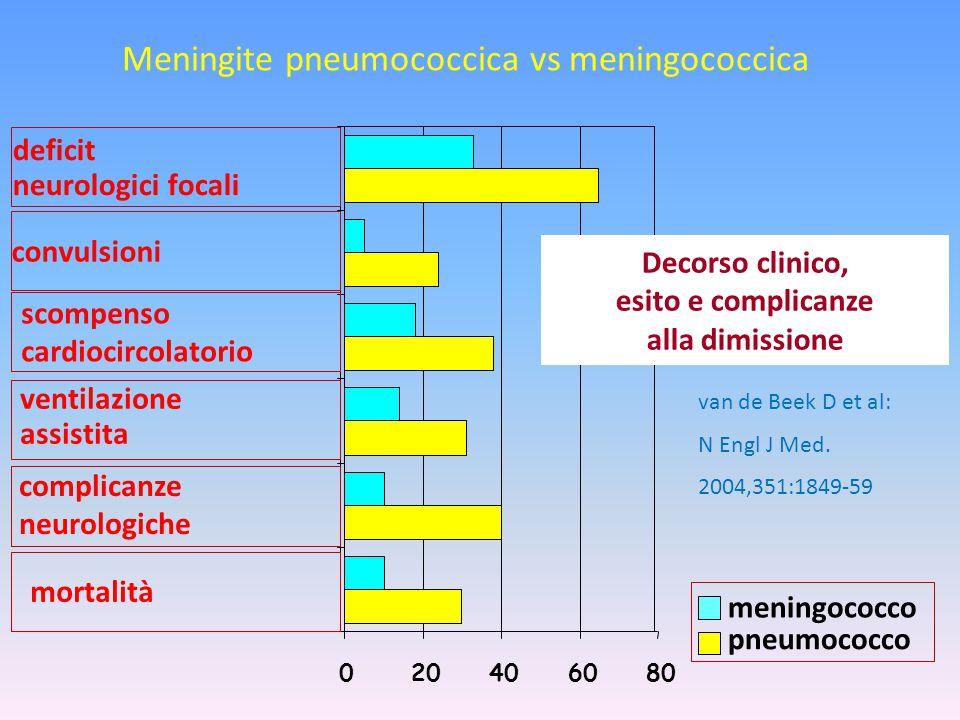 Meningite pneumococcica vs meningococcica 020406080 meningococco pneumococco deficit neurologici focali convulsioni ventilazione assistita complicanze