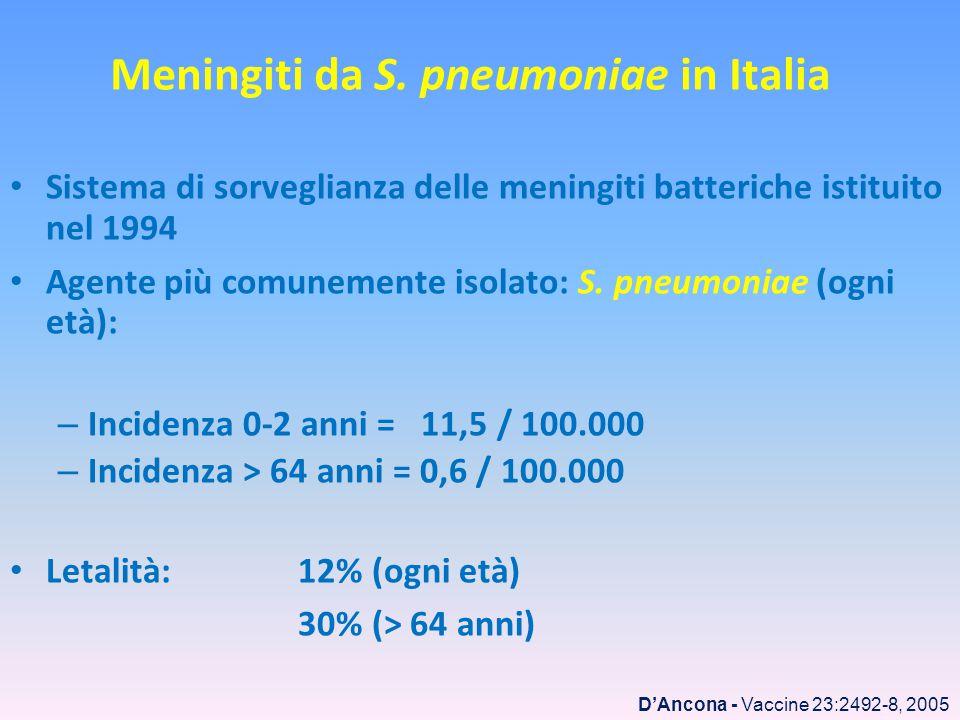 Meningiti da S. pneumoniae in Italia Sistema di sorveglianza delle meningiti batteriche istituito nel 1994 Agente più comunemente isolato: S. pneumoni