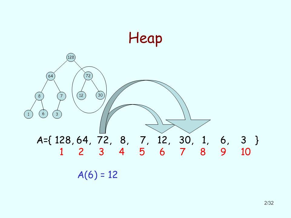 2/32 Heap 128 64 72 87 12 30 1 6 3 A={ 128, 64, 72, 8, 7, 12, 30, 1, 6, 3 } 1 2 3 4 5 6 7 8 9 10 A(6) = 12