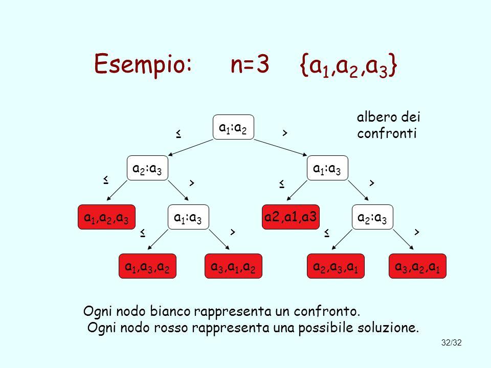 32/32 Esempio: n=3 {a 1,a 2,a 3 } a 1 :a 2 a 2 :a 3 a 1 :a 3 a 1,a 2,a 3 a 1 :a 3 a2,a1,a3a 2 :a 3 ≤> >> ≤ ≤ Ogni nodo bianco rappresenta un confronto.