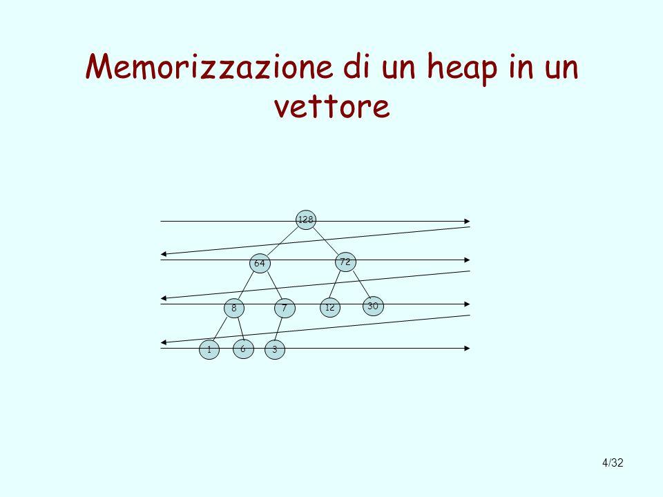4/32 Memorizzazione di un heap in un vettore 128 64 72 87 12 30 1 6 3