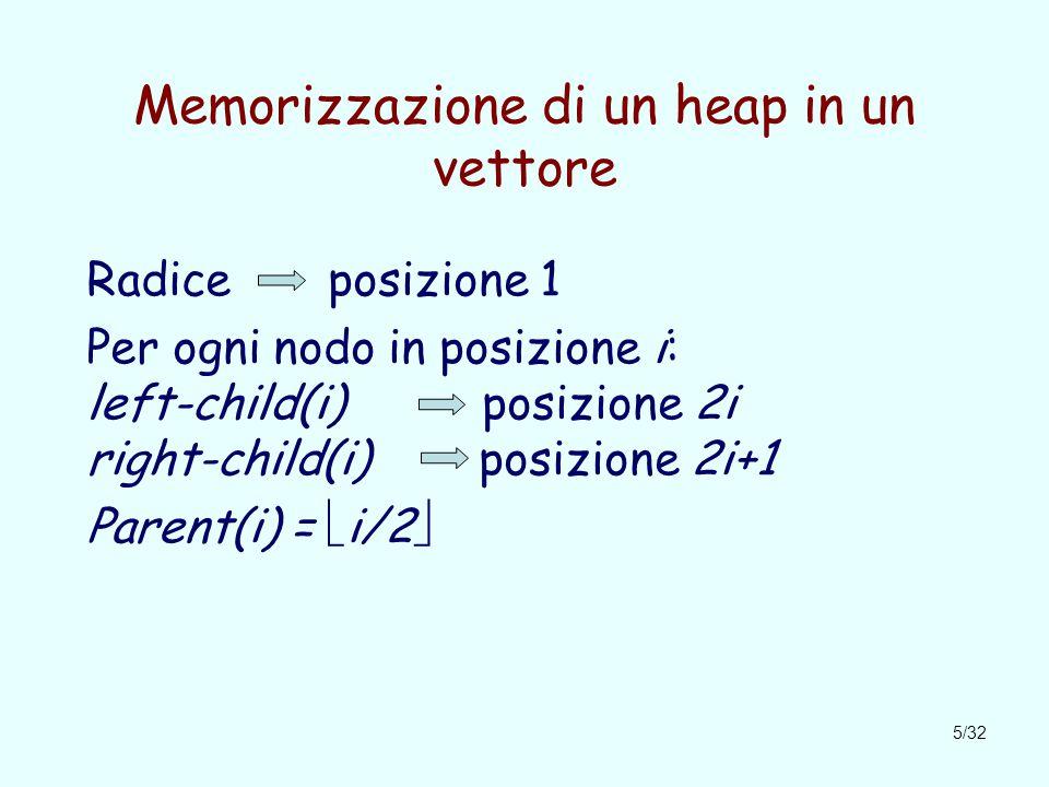 5/32 Memorizzazione di un heap in un vettore Radice posizione 1 Per ogni nodo in posizione i: left-child(i) posizione 2i right-child(i) posizione 2i+1 Parent(i) =  i/2 