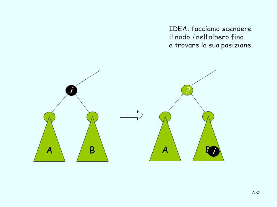 7/32 i AB IDEA: facciamo scendere il nodo i nell'albero fino a trovare la sua posizione. ? AB i