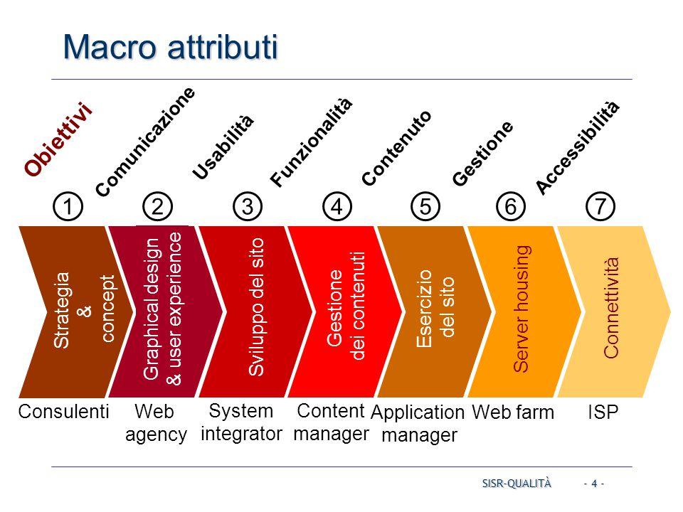 - 4 - Macro attributi SISR-QUALITÀ Strategia & concept Consulenti 1 Graphical design & user experience Web agency 2 Sviluppo del sito System integrato