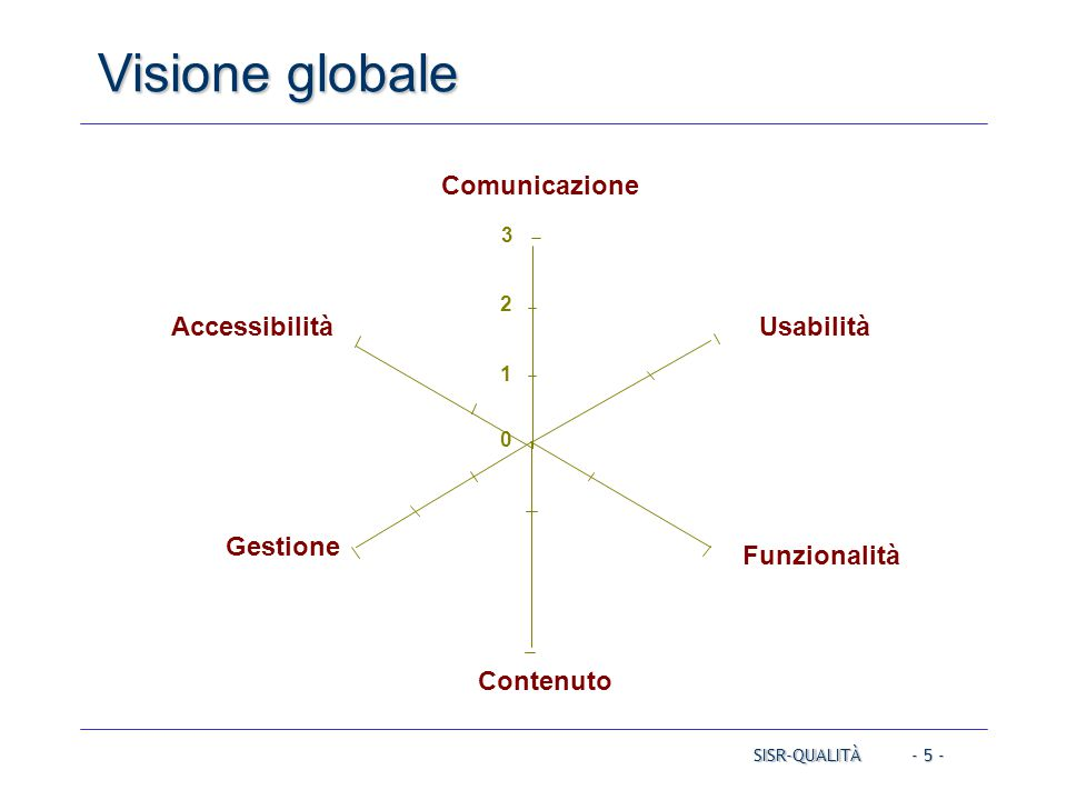 - 5 - Visione globale SISR-QUALITÀ Comunicazione Usabilità Funzionalità Contenuto Gestione Accessibilità 0 1 2 3
