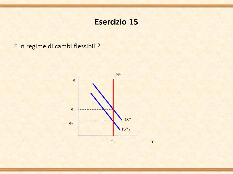 Esercizio 15 E in regime di cambi flessibili? Y IS* 2 e LM* e1e1 Y1Y1 e2e2 IS*