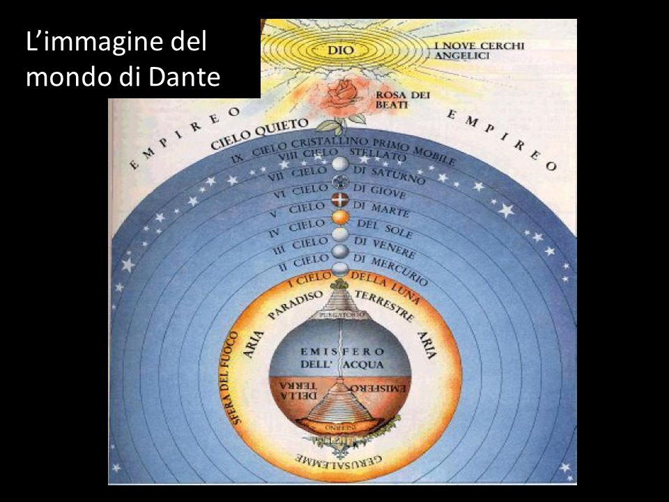 L'immagine del mondo di Dante