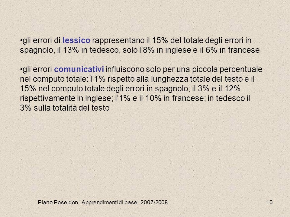Piano Poseidon Apprendimenti di base 2007/200810 gli errori di lessico rappresentano il 15% del totale degli errori in spagnolo, il 13% in tedesco, solo l'8% in inglese e il 6% in francese gli errori comunicativi influiscono solo per una piccola percentuale nel computo totale: l'1% rispetto alla lunghezza totale del testo e il 15% nel computo totale degli errori in spagnolo; il 3% e il 12% rispettivamente in inglese; l'1% e il 10% in francese; in tedesco il 3% sulla totalità del testo
