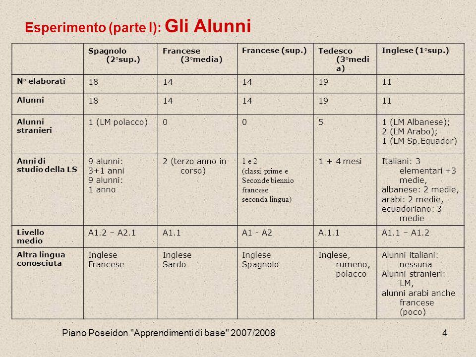 Piano Poseidon Apprendimenti di base 2007/20084 Esperimento (parte I): Gli Alunni Spagnolo (2°sup.) Francese (3°media) Francese (sup.)Tedesco (3°medi a) Inglese (1°sup.) N° elaborati 1814 1911 Alunni 1814 1911 Alunni stranieri 1 (LM polacco)0051 (LM Albanese); 2 (LM Arabo); 1 (LM Sp.Equador) Anni di studio della LS 9 alunni: 3+1 anni 9 alunni: 1 anno 2 (terzo anno in corso) 1 e 2 (classi prime e Seconde biennio francese seconda lingua) 1 + 4 mesiItaliani: 3 elementari +3 medie, albanese: 2 medie, arabi: 2 medie, ecuadoriano: 3 medie Livello medio A1.2 – A2.1A1.1A1 - A2A.1.1A1.1 – A1.2 Altra lingua conosciuta Inglese Francese Inglese Sardo Inglese Spagnolo Inglese, rumeno, polacco Alunni italiani: nessuna Alunni stranieri: LM, alunni arabi anche francese (poco)