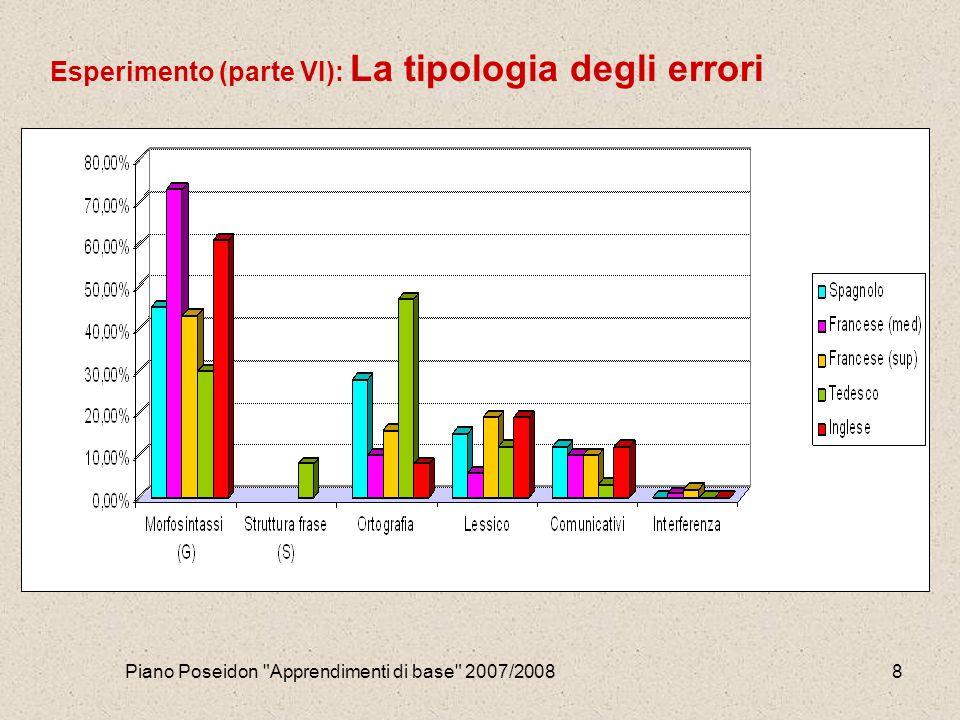 Piano Poseidon Apprendimenti di base 2007/20088 Esperimento (parte VI): La tipologia degli errori