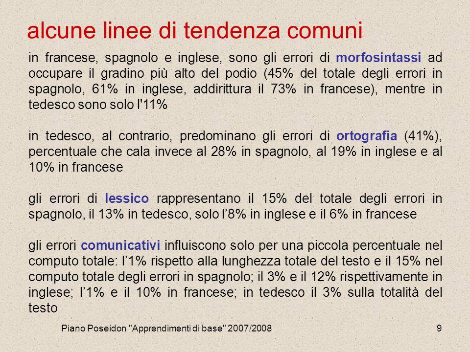 Piano Poseidon Apprendimenti di base 2007/20089 alcune linee di tendenza comuni in francese, spagnolo e inglese, sono gli errori di morfosintassi ad occupare il gradino più alto del podio (45% del totale degli errori in spagnolo, 61% in inglese, addirittura il 73% in francese), mentre in tedesco sono solo l 11% in tedesco, al contrario, predominano gli errori di ortografia (41%), percentuale che cala invece al 28% in spagnolo, al 19% in inglese e al 10% in francese gli errori di lessico rappresentano il 15% del totale degli errori in spagnolo, il 13% in tedesco, solo l'8% in inglese e il 6% in francese gli errori comunicativi influiscono solo per una piccola percentuale nel computo totale: l'1% rispetto alla lunghezza totale del testo e il 15% nel computo totale degli errori in spagnolo; il 3% e il 12% rispettivamente in inglese; l'1% e il 10% in francese; in tedesco il 3% sulla totalità del testo