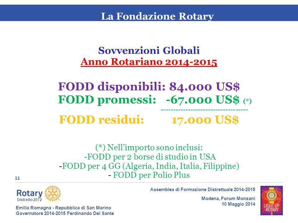Emilia Romagna - Repubblica di San Marino Governatore 2014-2015 Ferdinando Del Sante Distretto 2072 11 Assemblea di Formazione Distrettuale 2014-2015 Modena, Forum Monzani 10 Maggio 2014 La Fondazione Rotary Sovvenzioni Globali Anno Rotariano 2014-2015 FODD disponibili: 84.000 US$ FODD promessi: -67.000 US$ (*) ----------------------------------- FODD residui: 17.000 US$ (*) Nell'importo sono inclusi: -FODD per 2 borse di studio in USA -FODD per 4 GG (Algeria, India, Italia, Filippine) - FODD per Polio Plus