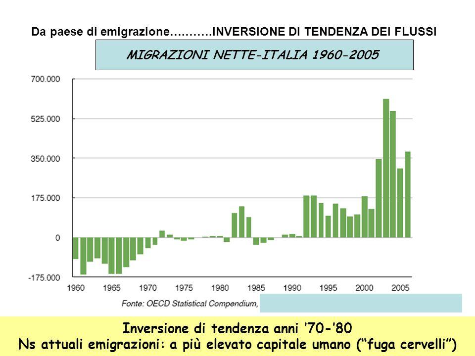 """MIGRAZIONI NETTE-ITALIA 1960-2005 Inversione di tendenza anni '70-'80 Ns attuali emigrazioni: a più elevato capitale umano (""""fuga cervelli"""") Da paese"""