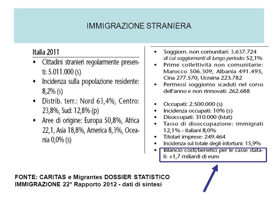IMMIGRAZIONE STRANIERA FONTE: CARITAS e Migrantes DOSSIER STATISTICO IMMIGRAZIONE 22° Rapporto 2012 - dati di sintesi