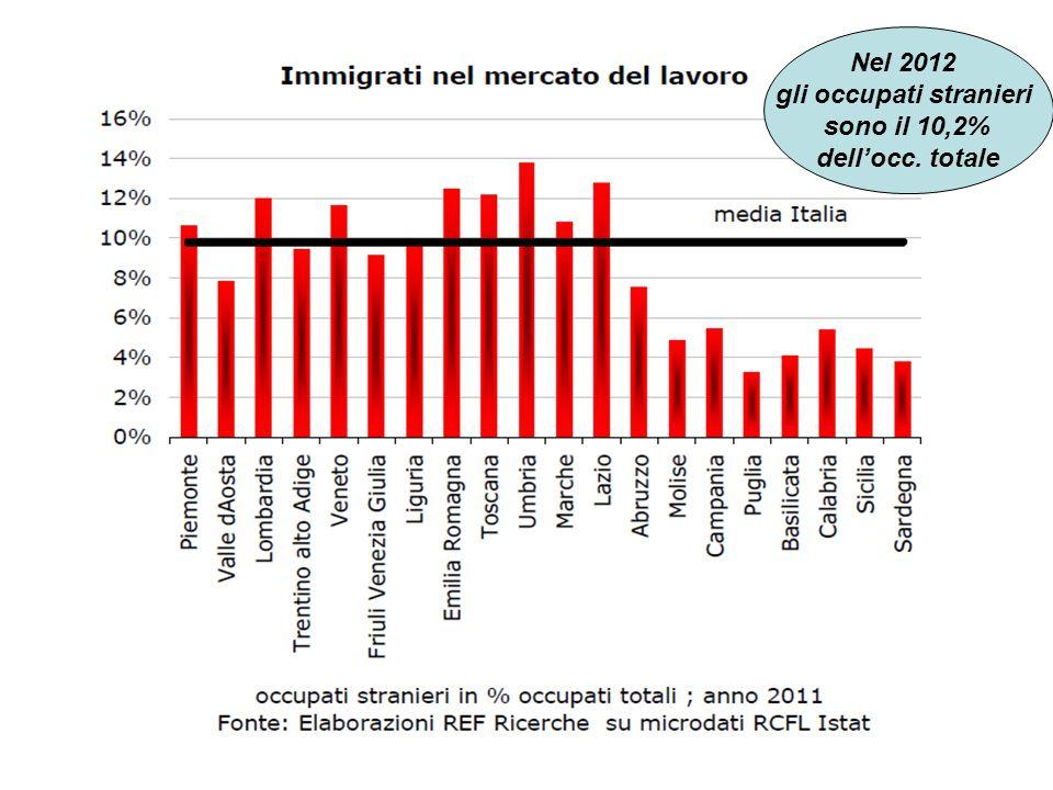 Nel 2012 gli occupati stranieri sono il 10,2% dell'occ. totale