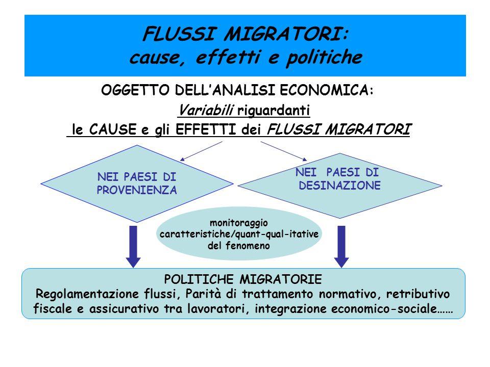 FLUSSI MIGRATORI: cause, effetti e politiche OGGETTO DELL'ANALISI ECONOMICA: Variabili riguardanti le CAUSE e gli EFFETTI dei FLUSSI MIGRATORI POLITIC