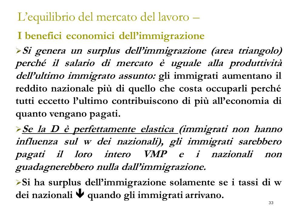 33 L'equilibrio del mercato del lavoro – I benefici economici dell'immigrazione  Si genera un surplus dell'immigrazione (area triangolo) perché il sa