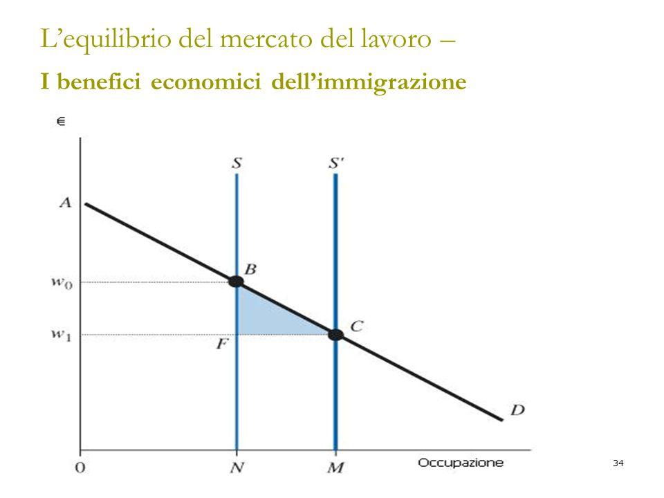 34 L'equilibrio del mercato del lavoro – I benefici economici dell'immigrazione