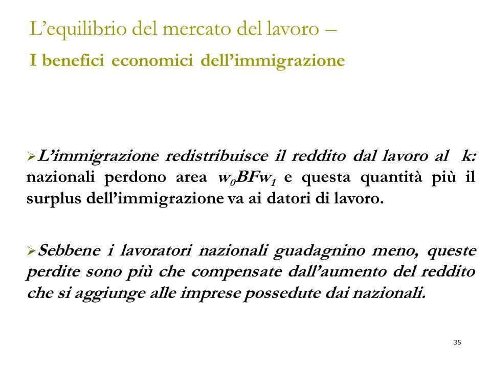 35 L'equilibrio del mercato del lavoro – I benefici economici dell'immigrazione  L'immigrazione redistribuisce il reddito dal lavoro al k: nazionali