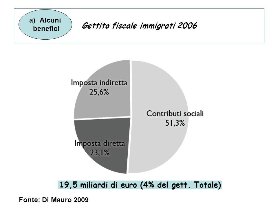 Gettito fiscale immigrati 2006 19,5 miliardi di euro (4% del gett. Totale) a)Alcuni benefici Fonte: Di Mauro 2009