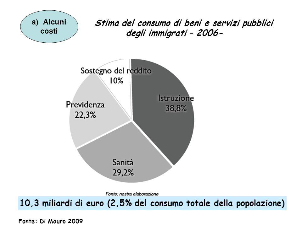 Stima del consumo di beni e servizi pubblici degli immigrati – 2006- 10,3 miliardi di euro (2,5% del consumo totale della popolazione) Fonte: Di Mauro