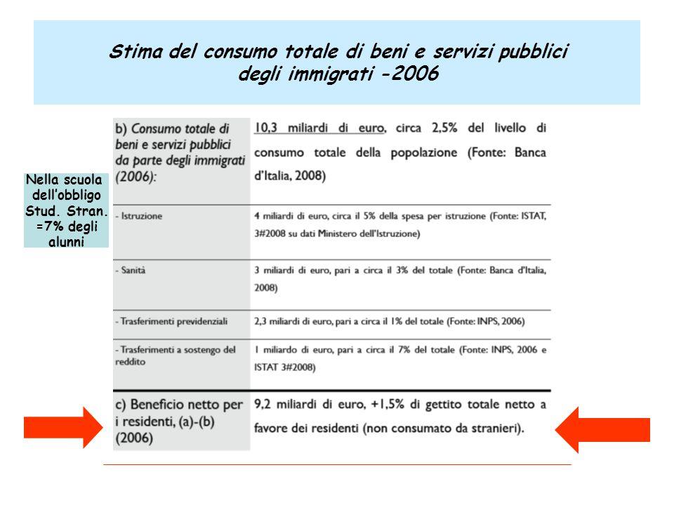 Stima del consumo totale di beni e servizi pubblici degli immigrati -2006 Nella scuola dell'obbligo Stud. Stran. =7% degli alunni