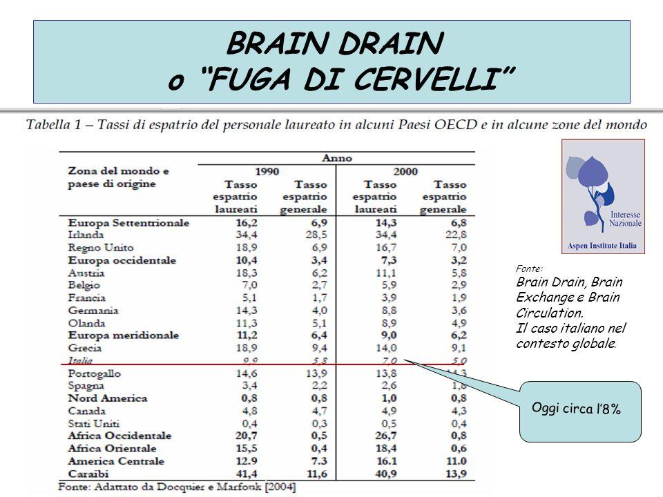 """BRAIN DRAIN o """"FUGA DI CERVELLI"""" Fonte: Brain Drain, Brain Exchange e Brain Circulation. Il caso italiano nel contesto globale. Oggi circa l'8%"""