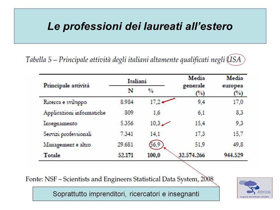 Le professioni dei laureati all'estero Soprattutto imprenditori, ricercatori e insegnanti