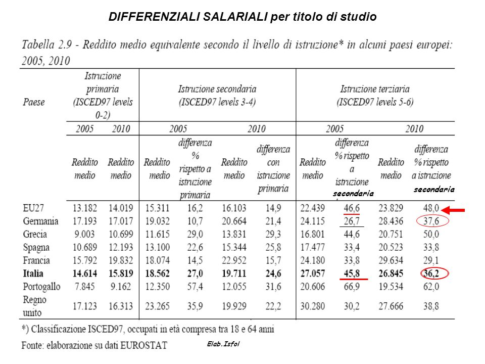 DIFFERENZIALI SALARIALI per titolo di studio Elab.Isfol secondaria
