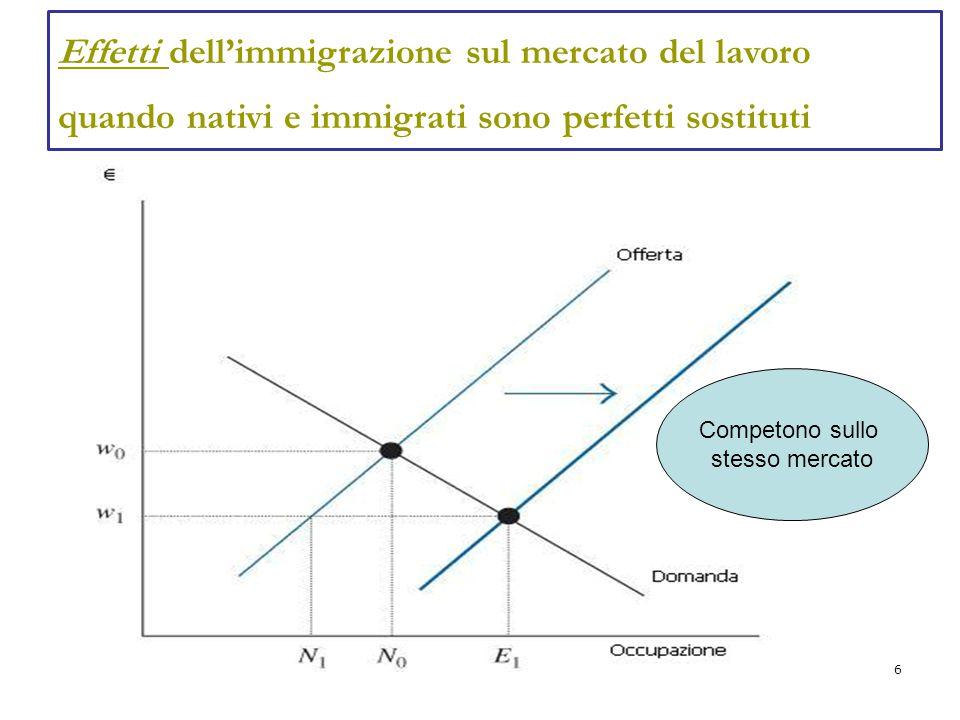 6 Effetti dell'immigrazione sul mercato del lavoro quando nativi e immigrati sono perfetti sostituti Competono sullo stesso mercato