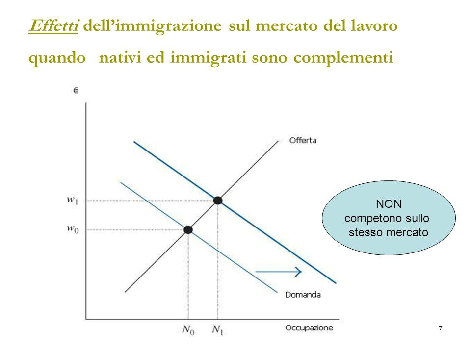 7 Effetti dell'immigrazione sul mercato del lavoro quando nativi ed immigrati sono complementi NON competono sullo stesso mercato