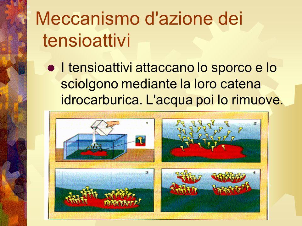 Meccanismo d'azione dei tensioattivi  I tensioattivi attaccano lo sporco e lo sciolgono mediante la loro catena idrocarburica. L'acqua poi lo rimuove