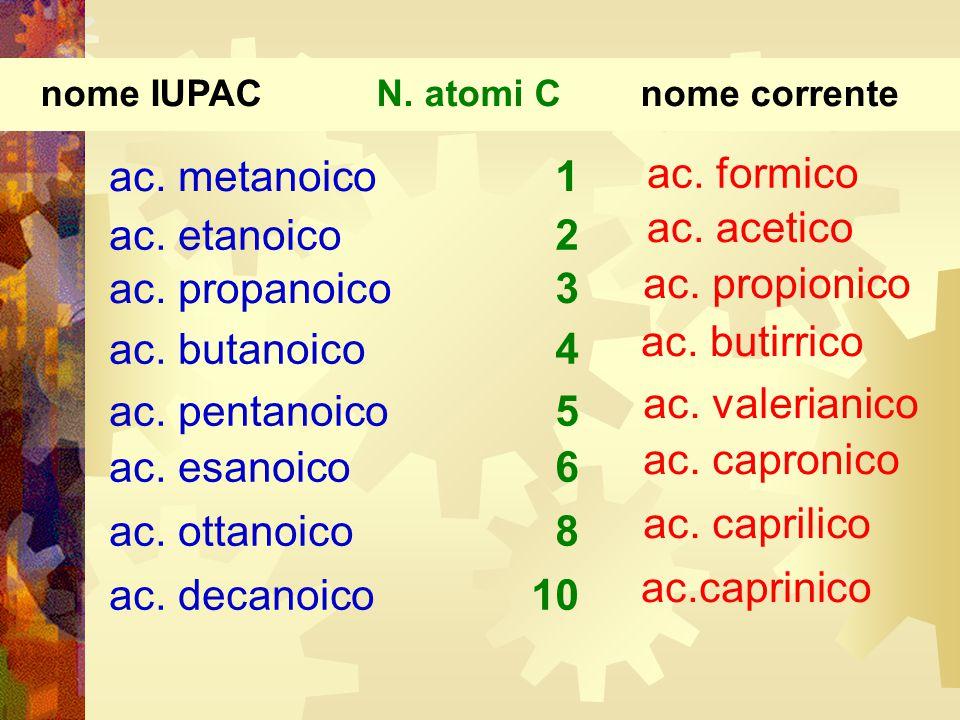 ac. metanoico ac. pentanoico ac. esanoico ac. ottanoico ac. decanoico ac. etanoico ac. propanoico ac. butanoico 1 2 3 4 5 6 8 10 ac. capronico ac. val