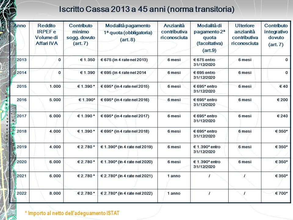 Iscritto Cassa 2013 a 45 anni (norma transitoria) AnnoReddito IRPEF e Volume di Affari IVA Contributo minimo sogg.