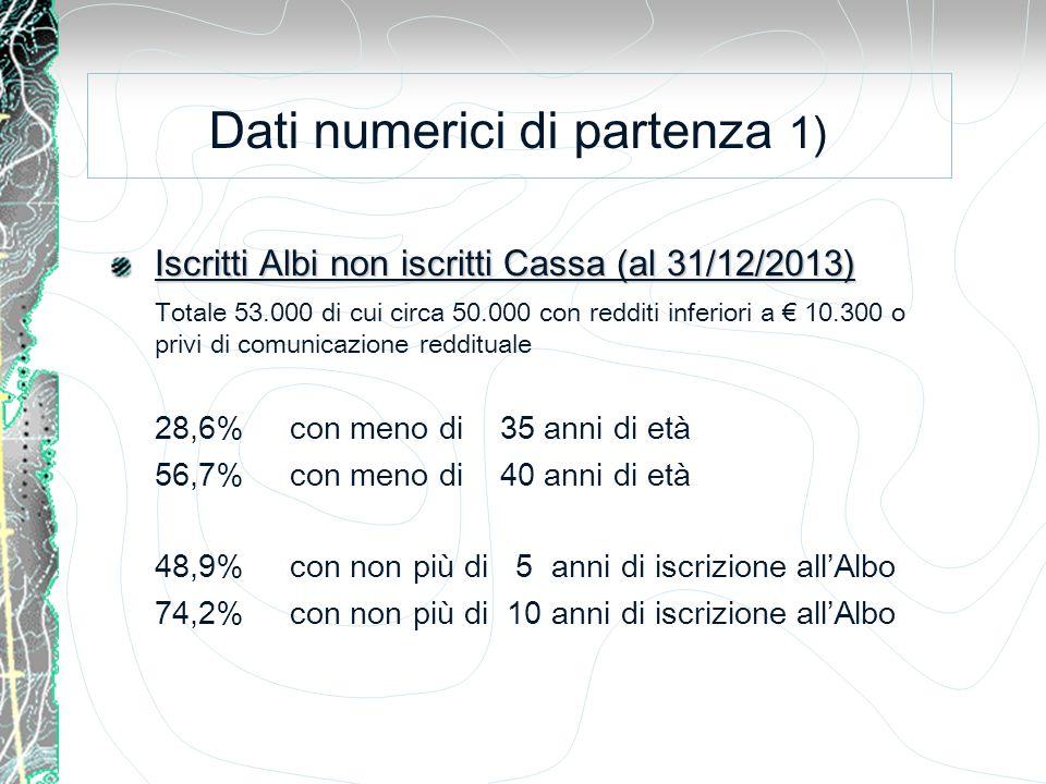 Iscritti Albi non iscritti Cassa (al 31/12/2013) Totale 53.000 di cui circa 50.000 con redditi inferiori a € 10.300 o privi di comunicazione reddituale 28,6% con meno di 35 anni di età 56,7% con meno di 40 anni di età 48,9% con non più di 5 anni di iscrizione all'Albo 74,2% con non più di 10 anni di iscrizione all'Albo Dati numerici di partenza 1)