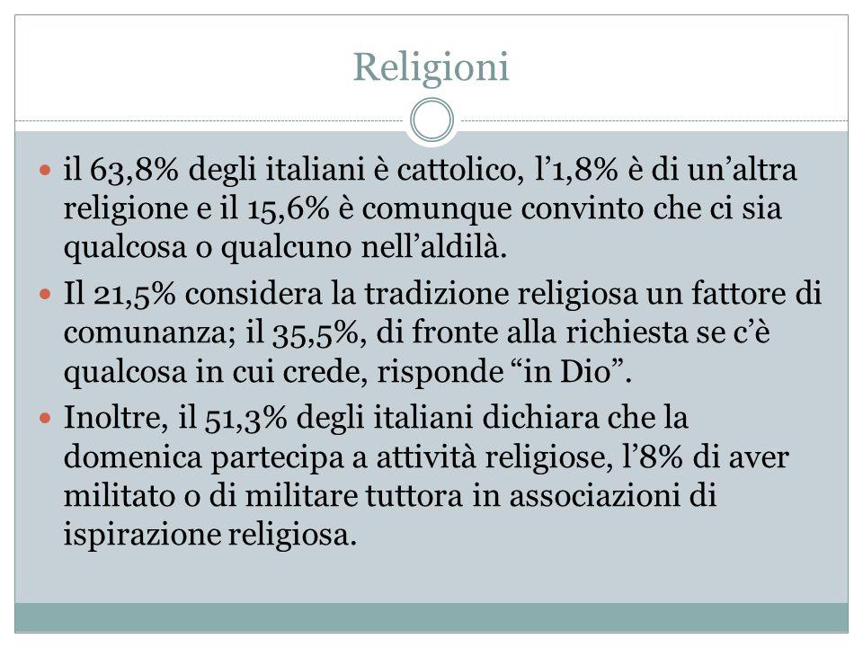 Religioni il 63,8% degli italiani è cattolico, l'1,8% è di un'altra religione e il 15,6% è comunque convinto che ci sia qualcosa o qualcuno nell'aldil