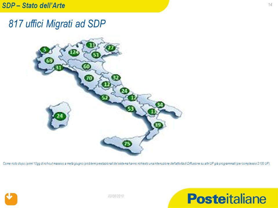 02/04/2015 14 14 03/06/2010 SDP – Stato dell'Arte 817 uffici Migrati ad SDP Come noto dopo i primi 10gg di roll-out massivo a metà giugno i problemi prestazionali del sistema hanno richiesto una interruzione dell'attività di Diffusione su altri UP già programmati (per complessivi 2100 UP).