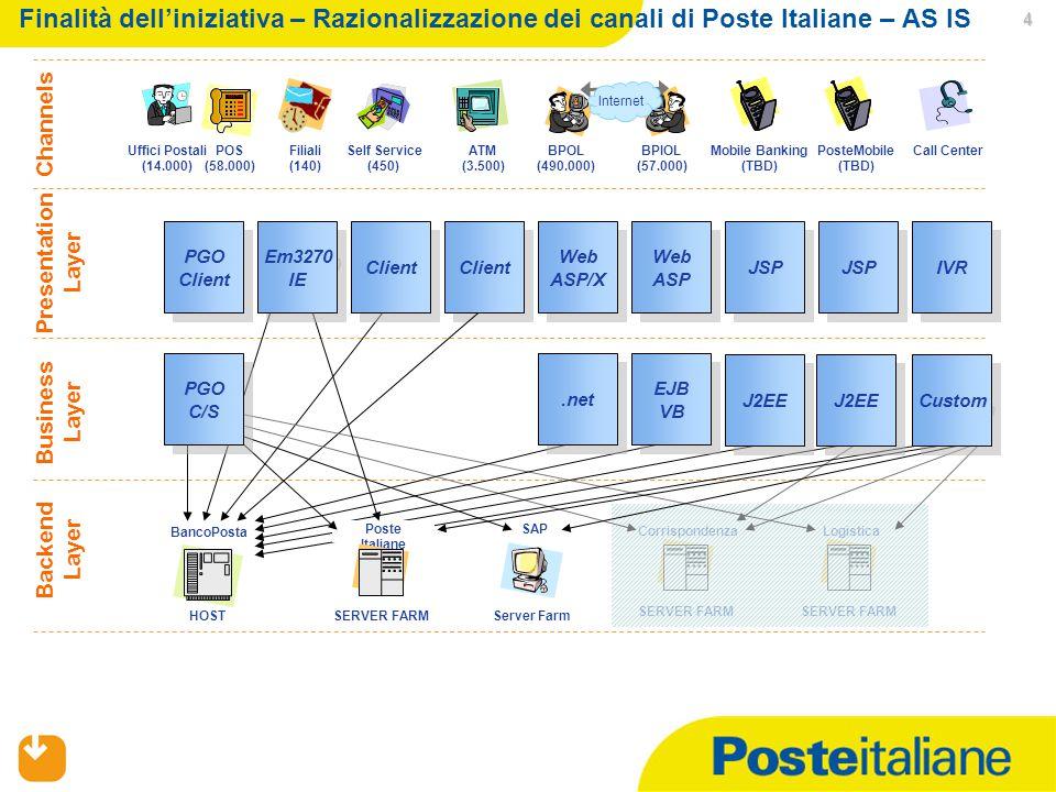 02/04/2015 4 SAP HOST BancoPosta Server Farm SERVER FARM Corrispondenza SERVER FARM Logistica Web ASP/X Web ASP/X Web ASP IVR Client PGO Client JSP Uffici Postali (14.000) BPOL (490.000) BPIOL (57.000) Internet Filiali (140) Call CenterSelf Service (450) POS (58.000) ATM (3.500) Presentation Layer Backend Layer Channels Business Layer Mobile Banking (TBD) PosteMobile (TBD) Poste Italiane SERVER FARM PGO C/S Client.net EJB VB J2EE Custom J2EE Em3270 IE Finalità dell'iniziativa – Razionalizzazione dei canali di Poste Italiane – AS IS