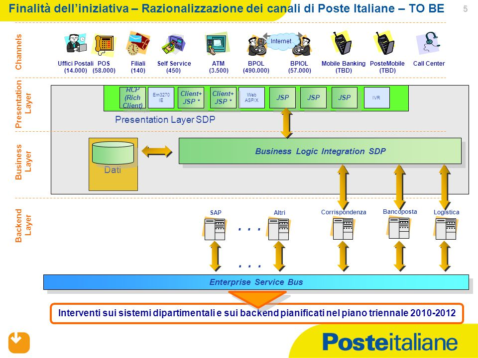 02/04/2015 5 Dati Presentation Layer Uffici Postali (14.000) BPOL (490.000) BPIOL (57.000) Internet Filiali (140) Call CenterSelf Service (450) POS (5
