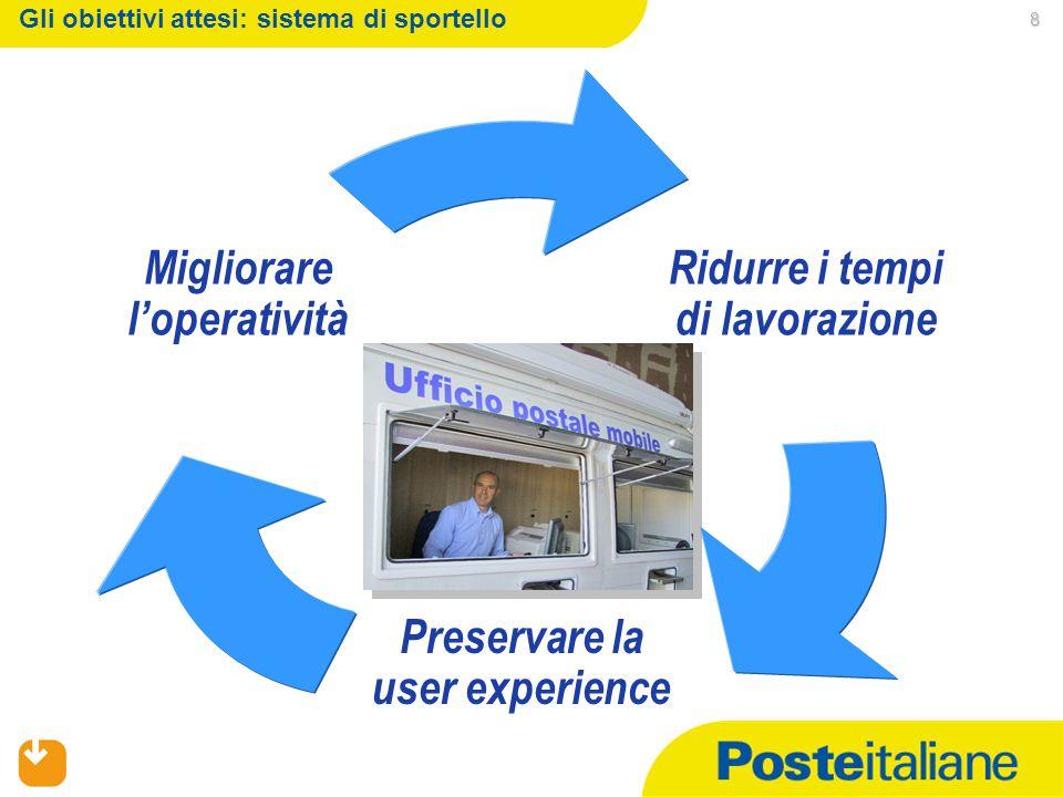 02/04/2015 8 Gli obiettivi attesi: sistema di sportello Ridurre i tempi di lavorazione Preservare la user experience Migliorare l'operatività