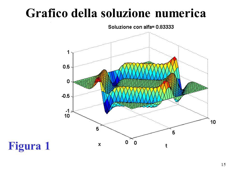 15 Grafico della soluzione numerica Figura 1