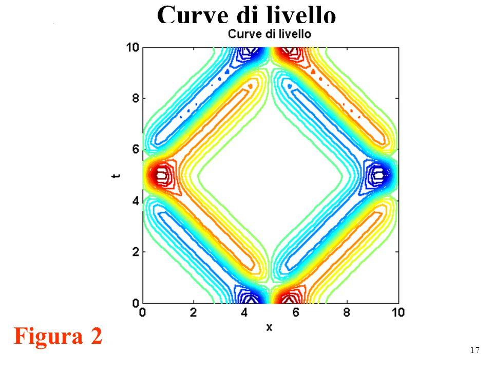 17 Curve di livello Figura 2