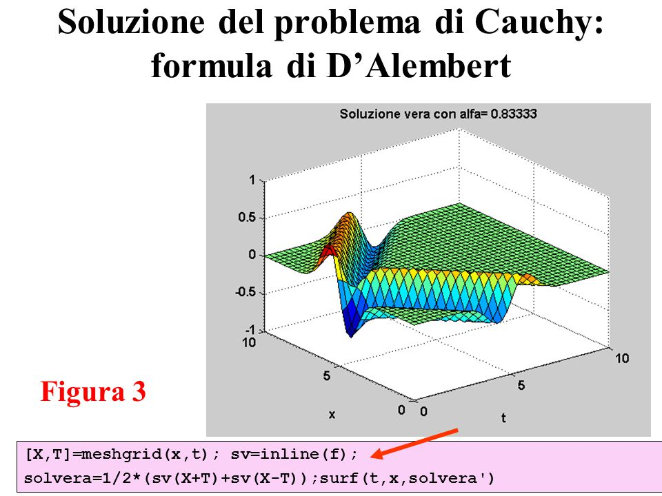 21 Soluzione del problema di Cauchy: formula di D'Alembert [X,T]=meshgrid(x,t); sv=inline(f); solvera=1/2*(sv(X+T)+sv(X-T));surf(t,x,solvera ) Figura 3