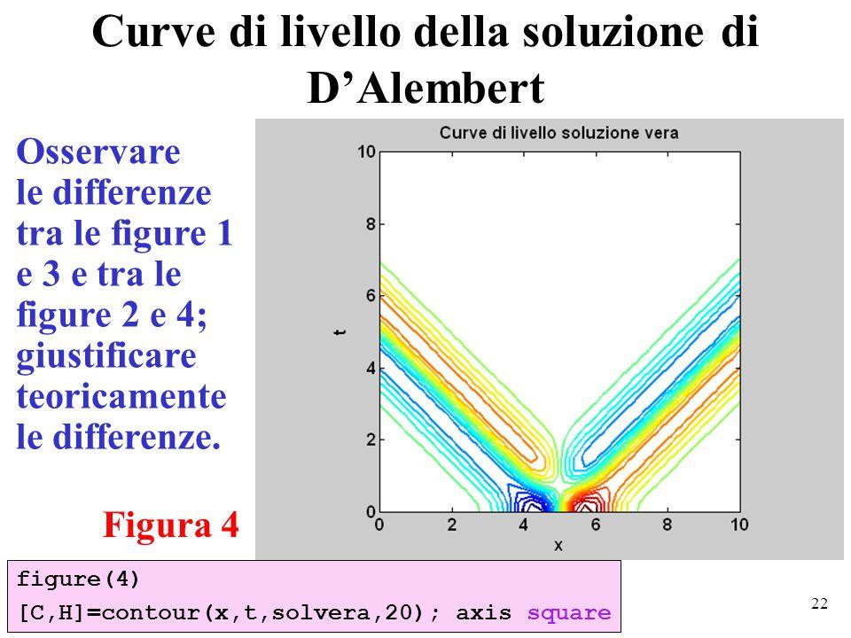 22 Curve di livello della soluzione di D'Alembert figure(4) [C,H]=contour(x,t,solvera,20); axis square Figura 4 Osservare le differenze tra le figure 1 e 3 e tra le figure 2 e 4; giustificare teoricamente le differenze.