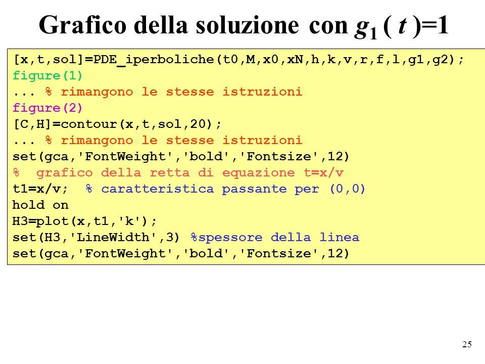 25 Grafico della soluzione con g 1 ( t )=1 [x,t,sol]=PDE_iperboliche(t0,M,x0,xN,h,k,v,r,f,l,g1,g2); figure(1)...