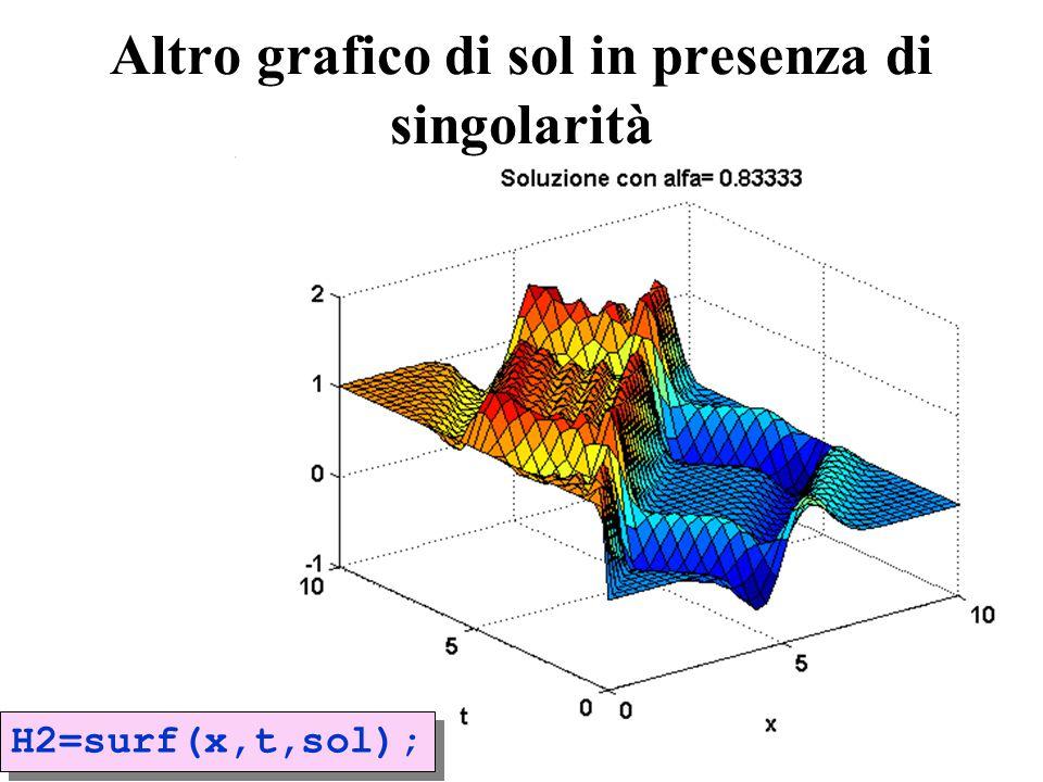 27 Altro grafico di sol in presenza di singolarità H2=surf(x,t,sol);