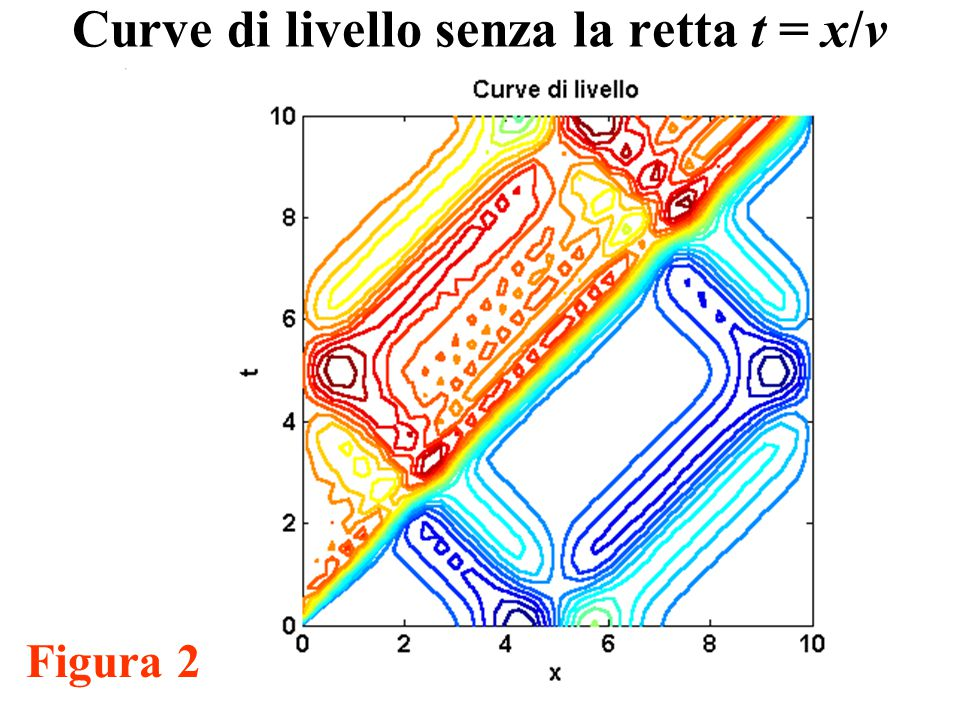 28 Curve di livello senza la retta t = x/v Figura 2