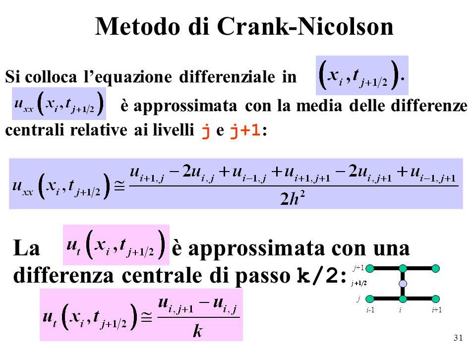 31 Metodo di Crank-Nicolson Si colloca l'equazione differenziale in è approssimata con la media delle differenze centrali relative ai livelli j e j+1 : La è approssimata con una differenza centrale di passo k/2 : i-1ii+1 j j+1