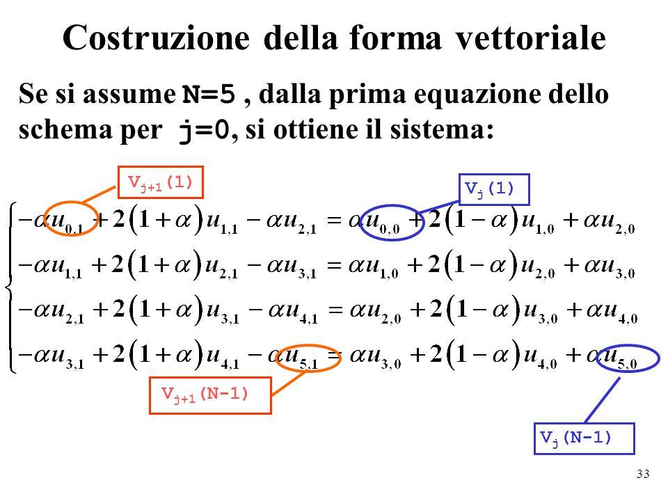 33 Costruzione della forma vettoriale Se si assume N=5, dalla prima equazione dello schema per j=0, si ottiene il sistema: V j (1) V j (N-1) V j+1 (1) V j+1 (N-1)